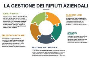 Ciclia-prodotti-strategie-gestione-rifiuti-aziendali